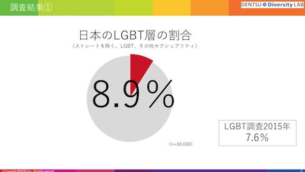 日本 ゲイ 人口